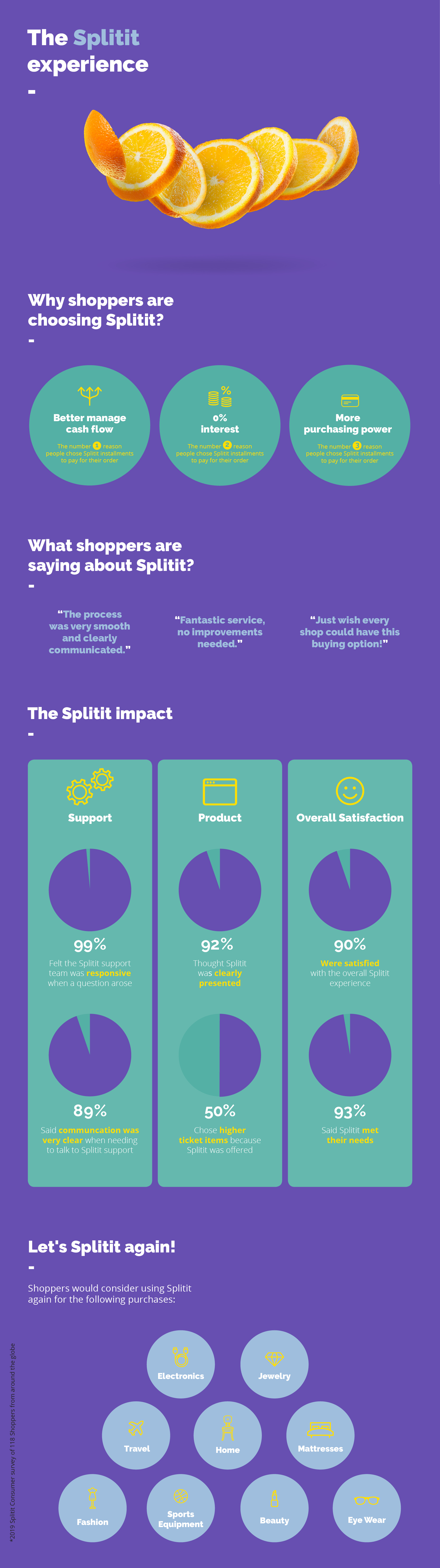 An infographic showing the experience that shoppers have when purchasing with Splitit