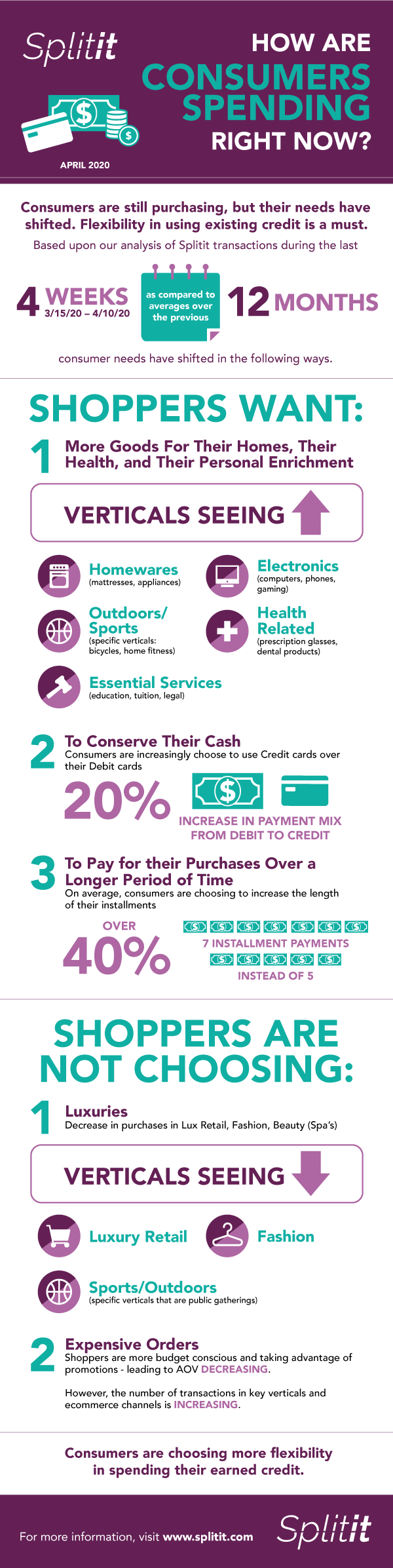 Infographic of Consumer Spending during COVID-19