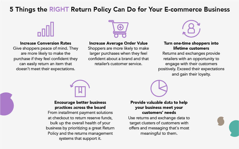 E Commerce Return Policy Best Practices