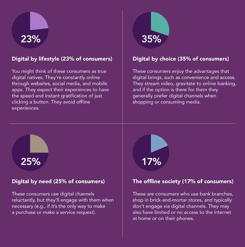 Digital lifestyle preferences